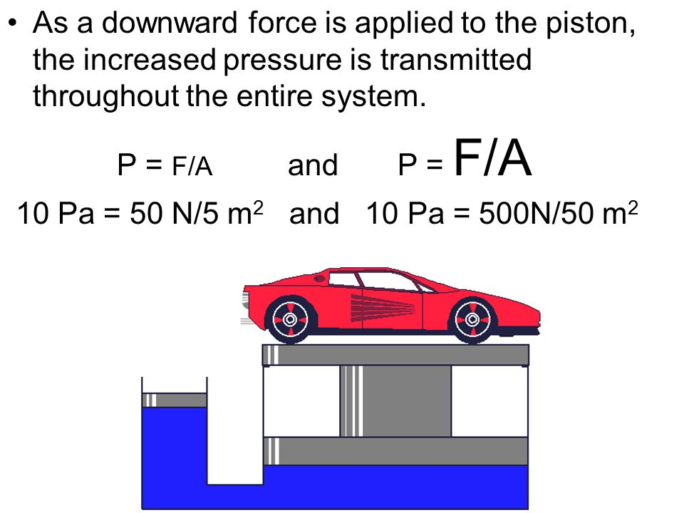 As a downward force is applied to the piston, the increased pressure is transmitted throughout the entire system. P = F/A and P = F/A 10 Pa = 50 N/5 m