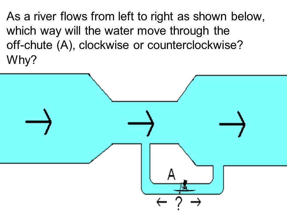 As a river flows from left to right as shown below, which way will the water move through the off-chute (A), clockwise or counterclockwise? Why?