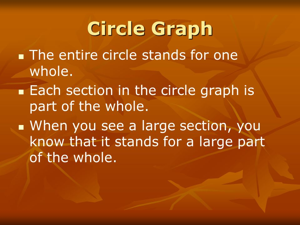 Circle Graph The entire circle stands for one whole. Each section in the circle graph is part of the whole. When you see a large section, you know tha