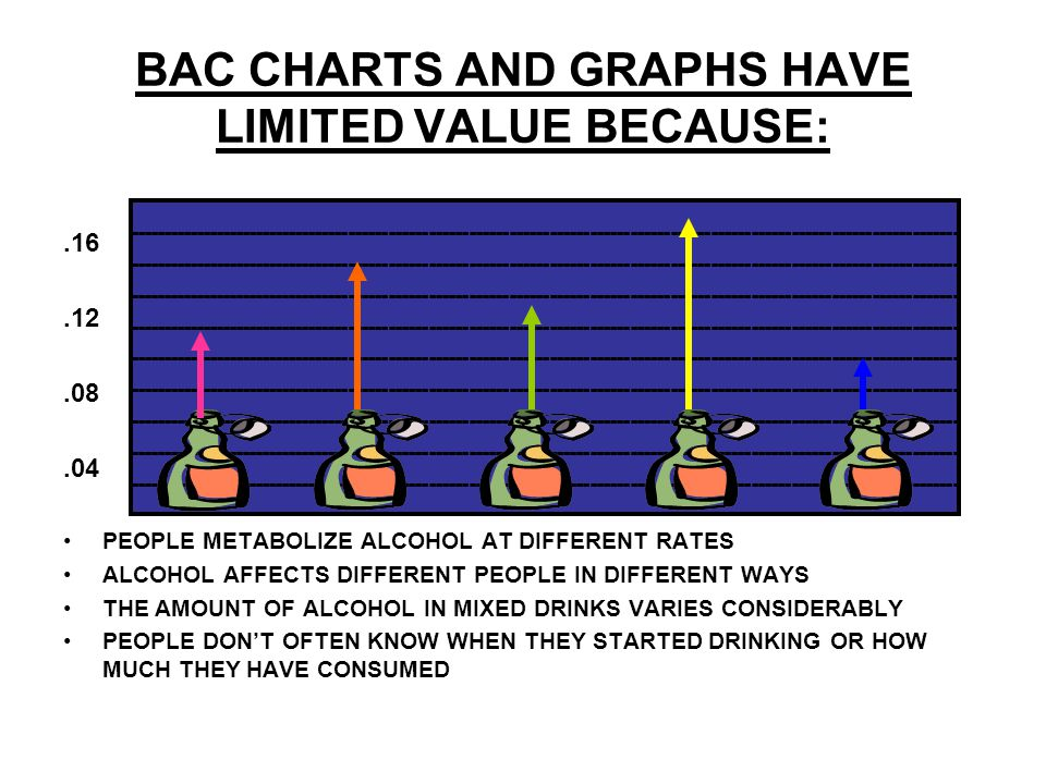 BAC CHARTS AND GRAPHS HAVE LIMITED VALUE BECAUSE:.16.12.08.04 PEOPLE METABOLIZE ALCOHOL AT DIFFERENT RATES ALCOHOL AFFECTS DIFFERENT PEOPLE IN DIFFERE