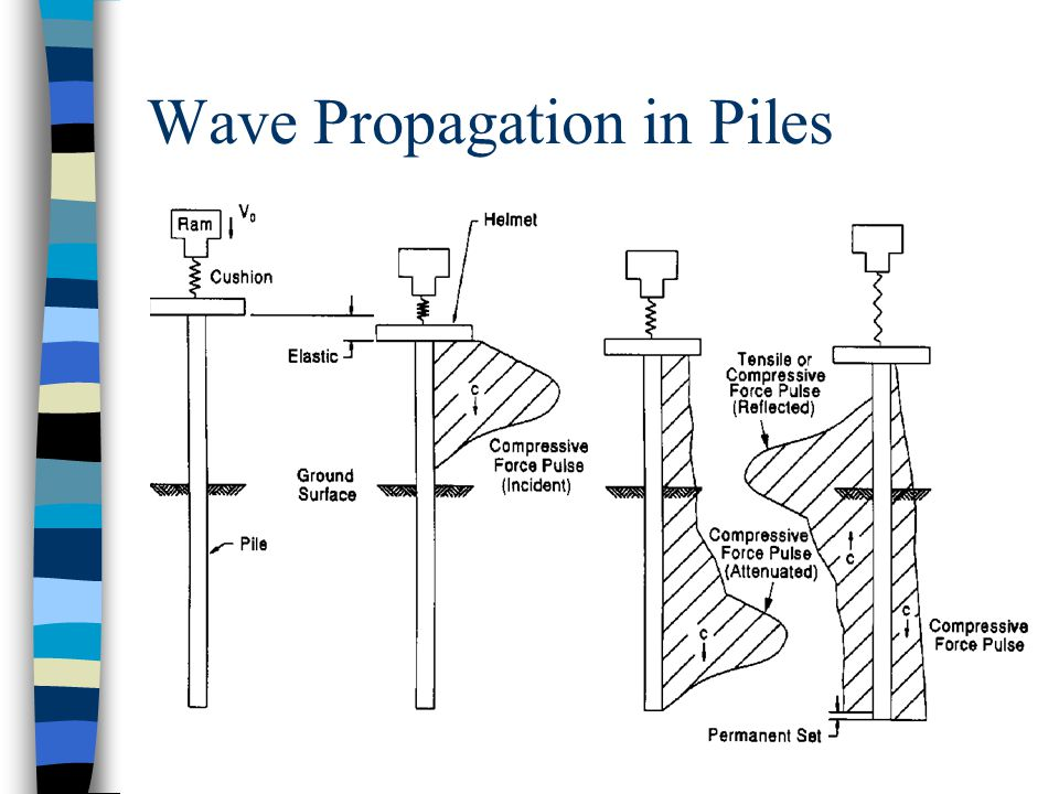 Wave Propagation in Piles