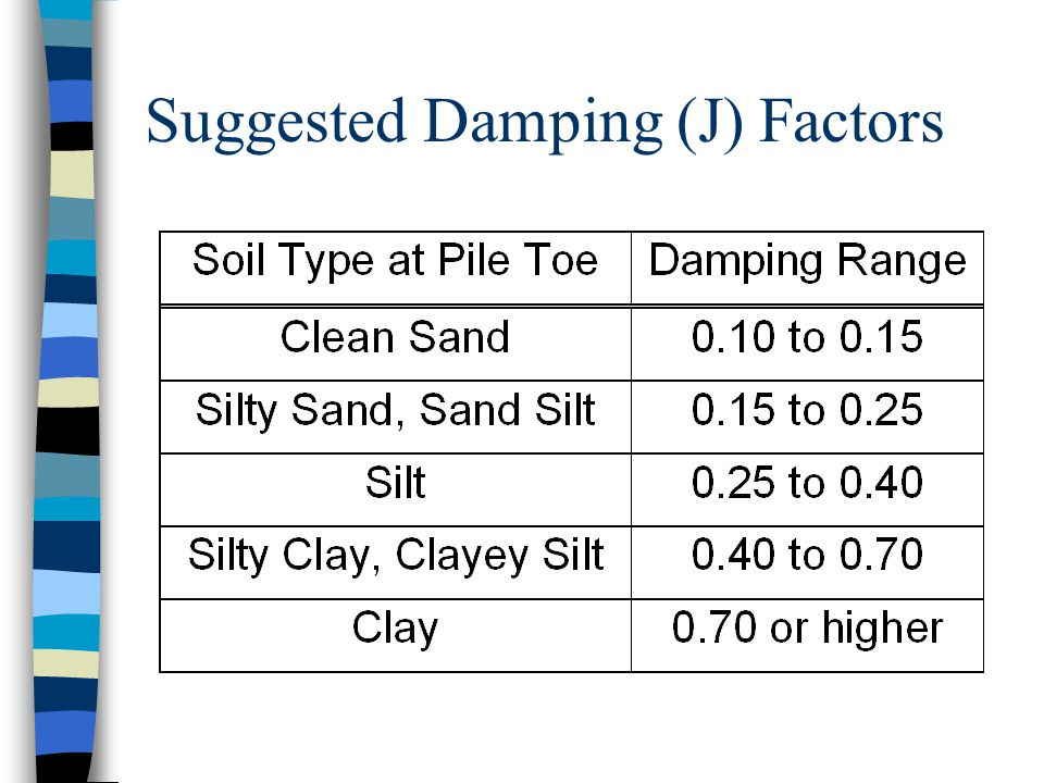 Suggested Damping (J) Factors