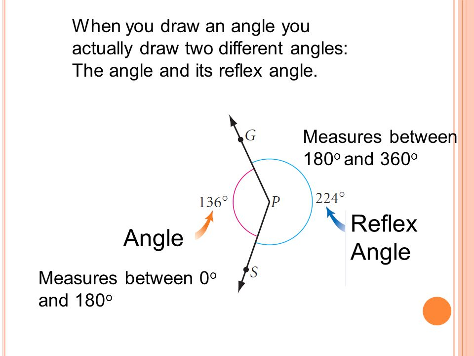 When you draw an angle you actually draw two different angles: The angle and its reflex angle. Angle Reflex Angle Measures between 0 o and 180 o Measu