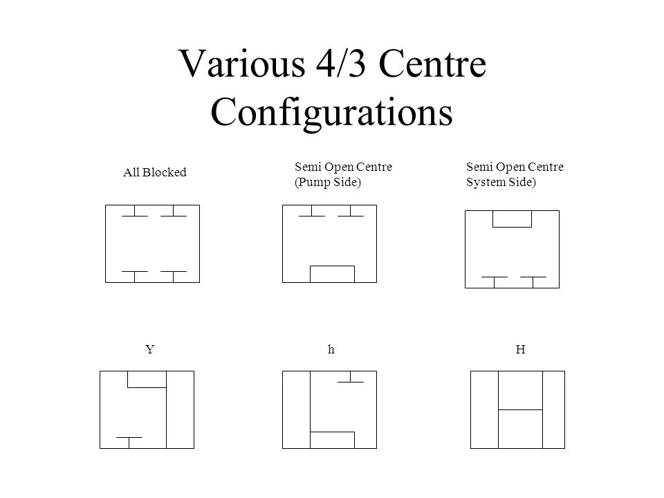 Various 4/3 Centre Configurations All Blocked Semi Open Centre (Pump Side) Semi Open Centre System Side) YhH