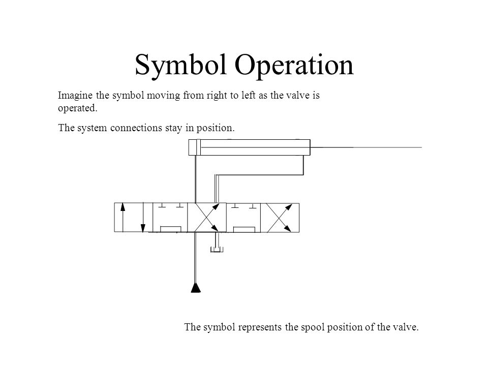 Symbol Operation Imagine the symbol moving from right to left as the valve is operated. The system connections stay in position. The symbol represents