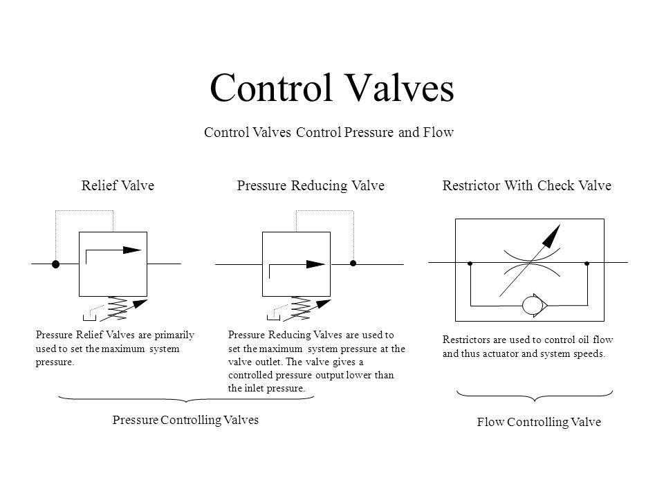 Control Valves Control Valves Control Pressure and Flow Relief ValvePressure Reducing ValveRestrictor With Check Valve Pressure Controlling Valves Flo