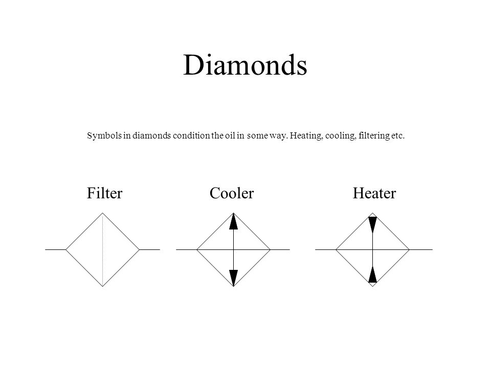 Diamonds FilterCoolerHeater Symbols in diamonds condition the oil in some way. Heating, cooling, filtering etc.