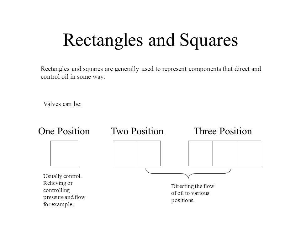 Rectangles and Squares Rectangles and squares are generally used to represent components that direct and control oil in some way. Valves can be: One P