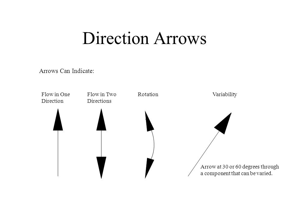 Direction Arrows Flow in One Direction Flow in Two Directions RotationVariability Arrow at 30 or 60 degrees through a component that can be varied. Ar