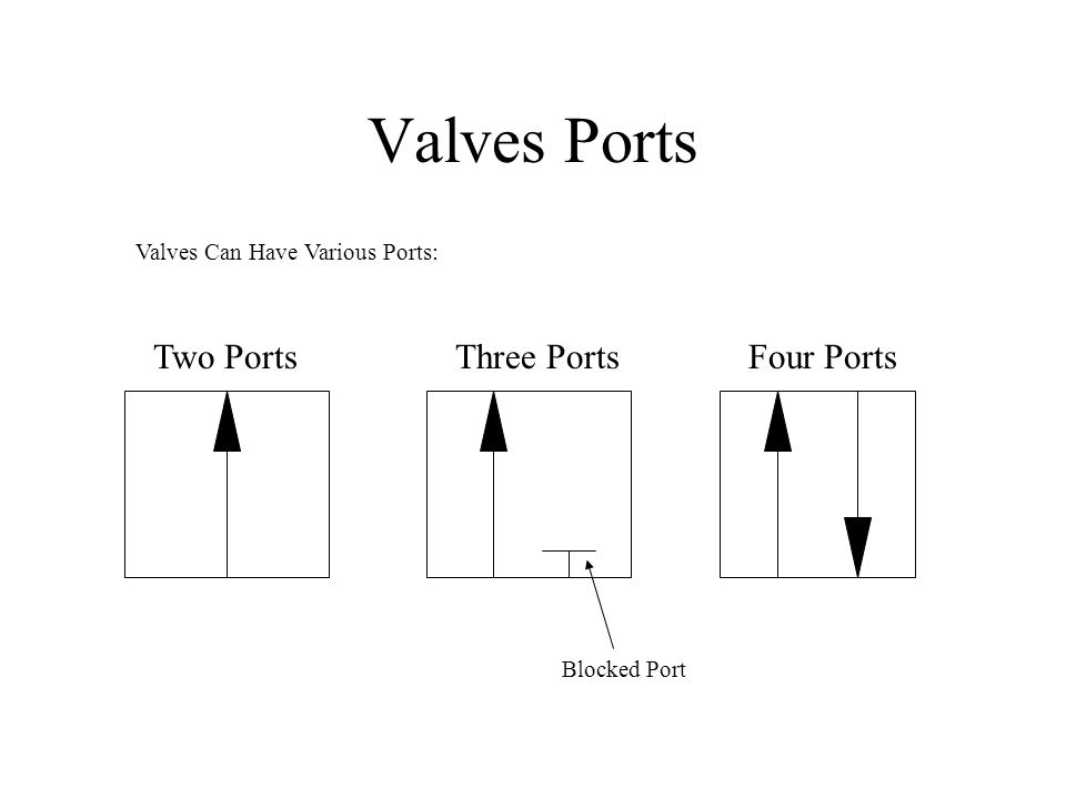 Valves Ports Two PortsThree PortsFour Ports Valves Can Have Various Ports: Blocked Port