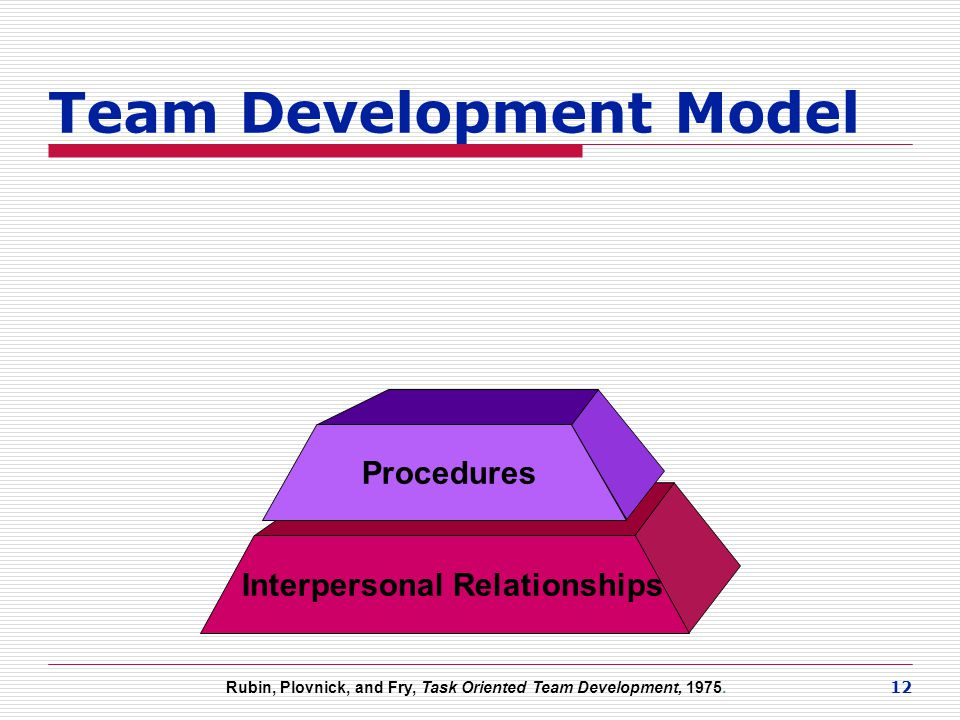 12 Team Development Model Interpersonal Relationships Procedures Rubin, Plovnick, and Fry, Task Oriented Team Development, 1975.