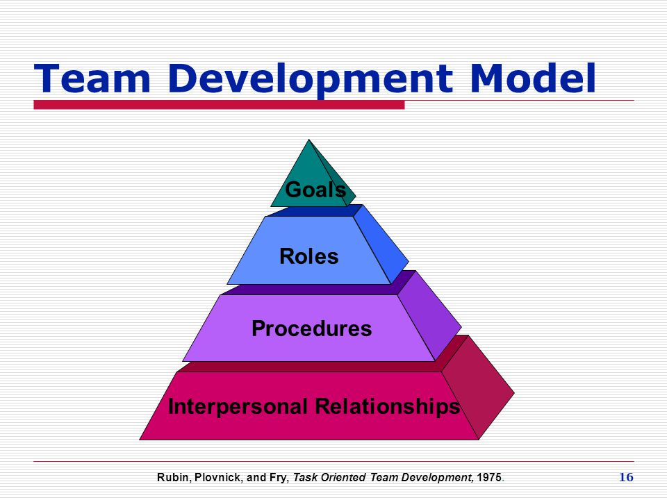 16 Team Development Model Interpersonal Relationships Procedures Roles Goals Rubin, Plovnick, and Fry, Task Oriented Team Development, 1975.