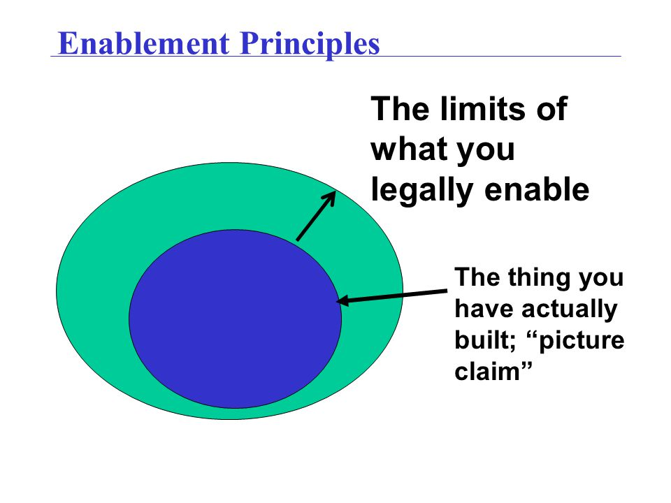 "Enablement Principles The thing you have actually built; ""picture claim"" The limits of what you legally enable"