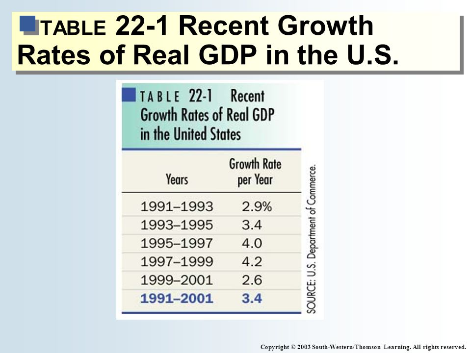 TABLE 22-1 Recent Growth Rates of Real GDP in the U.S.
