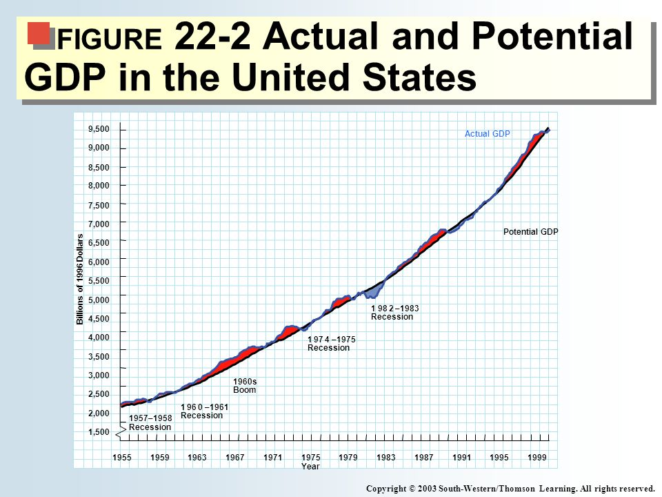 FIGURE 22-2 Actual and Potential GDP in the United States Copyright © 2003 South-Western/Thomson Learning.
