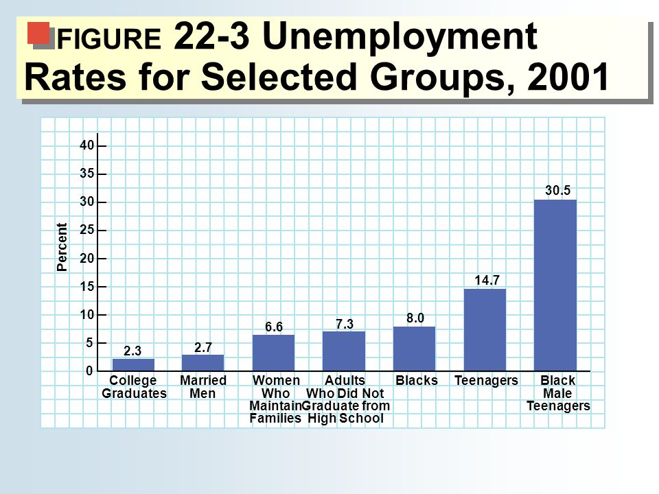 FIGURE 22-3 Unemployment Rates for Selected Groups, 2001 30.5 6.6 14.7 8.0 7.3 2.7 2.3 College Graduates BlacksMarried Men Women Who Maintain Families Adults Who Did Not Graduate from High School Black Male Teenagers Percent 40 35 30 25 20 15 10 5 0
