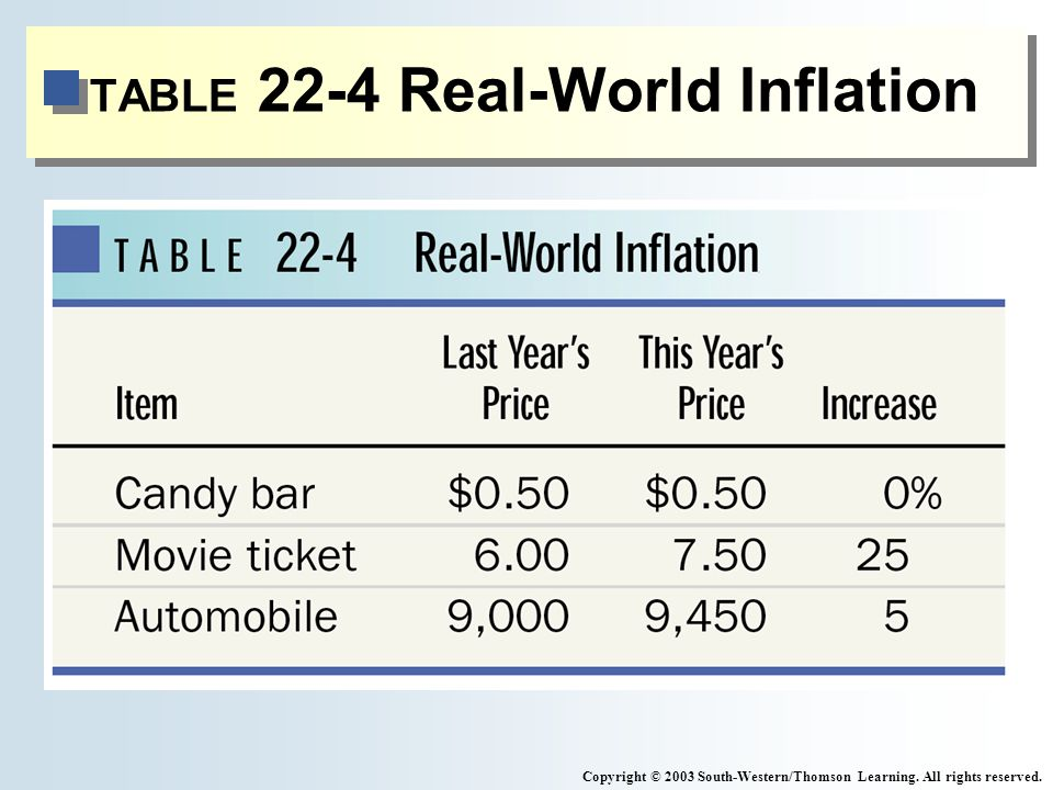 TABLE 22-4 Real-World Inflation Copyright © 2003 South-Western/Thomson Learning.