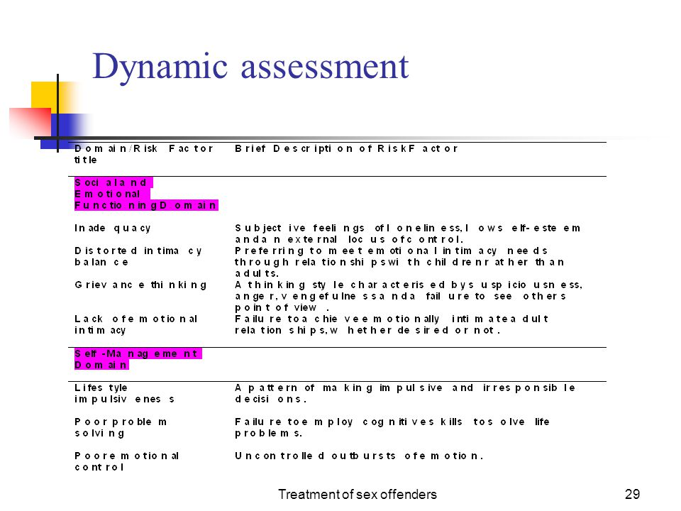Treatment of sex offenders29 Dynamic assessment