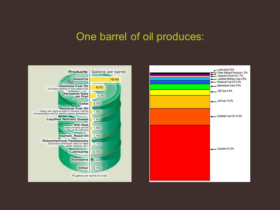 One barrel of oil produces: