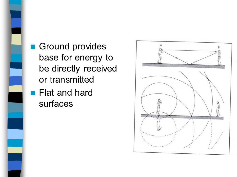 Ground provides base for energy to be directly received or transmitted Flat and hard surfaces