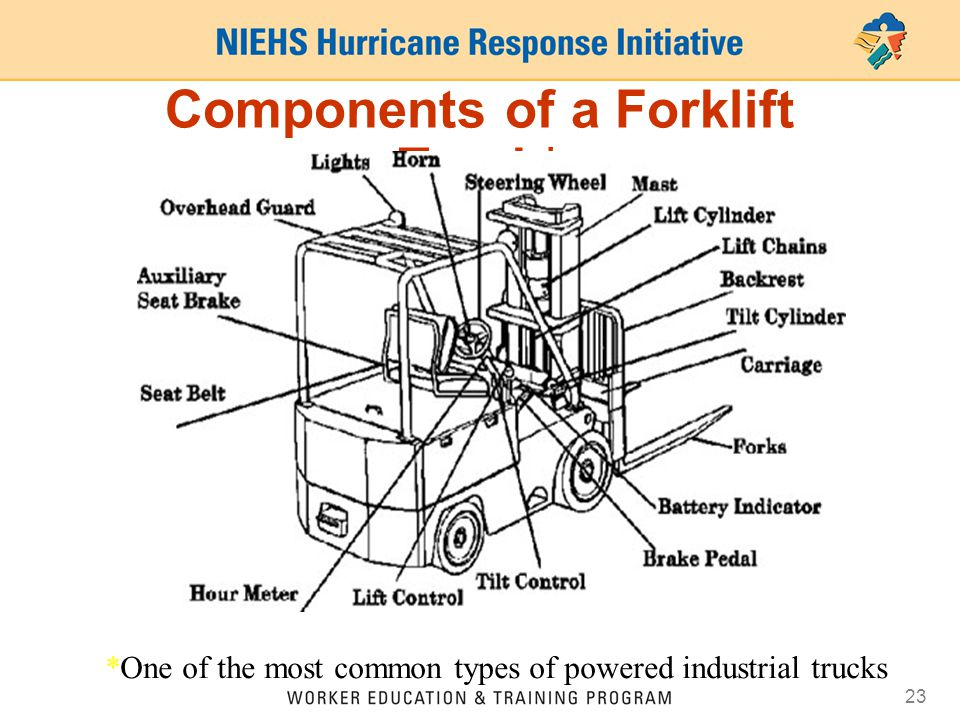 23 Components of a Forklift Truck* *One of the most common types of powered industrial trucks