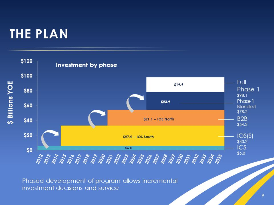 THE PLAN 9 $ Billions YOE Investment by phase ICS $6.0 IOS(S) $33.2 B2B $54.3 Full Phase 1 $98.1 Phased development of program allows incremental investment decisions and service $19.9 $21.1 – IOS North $27.2 – IOS South $6.0 Phase 1 Blended $78.2 $23.9