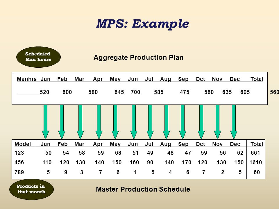 Master Production Schedule 1.