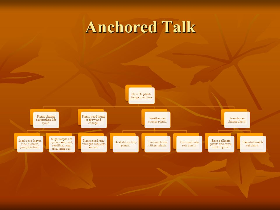 Anchored Talk How Do plants change over time. Plants change during their life cycle.