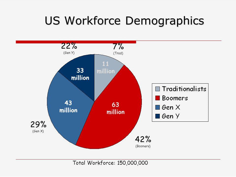US Workforce Demographics 33 million 63 million 43 million 11 million 22% (Gen Y) 7% (Trad) 29% (Gen X) 42% (Boomers) Total Workforce: 150,000,000