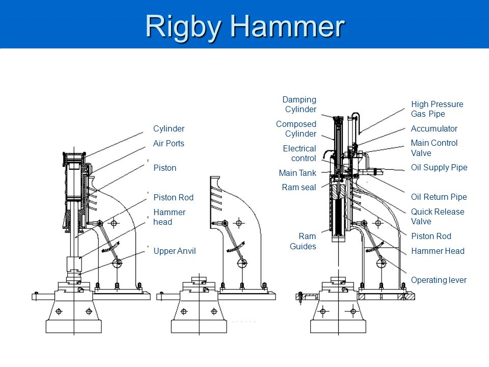 Rigby Hammer Cylinder Air Ports Piston Piston Rod Hammer head Upper Anvil Damping Cylinder Composed Cylinder Electrical control Main Tank Ram seal Ram Guides High Pressure Gas Pipe Accumulator Main Control Valve Oil Supply Pipe Oil Return Pipe Quick Release Valve Piston Rod Hammer Head Operating lever