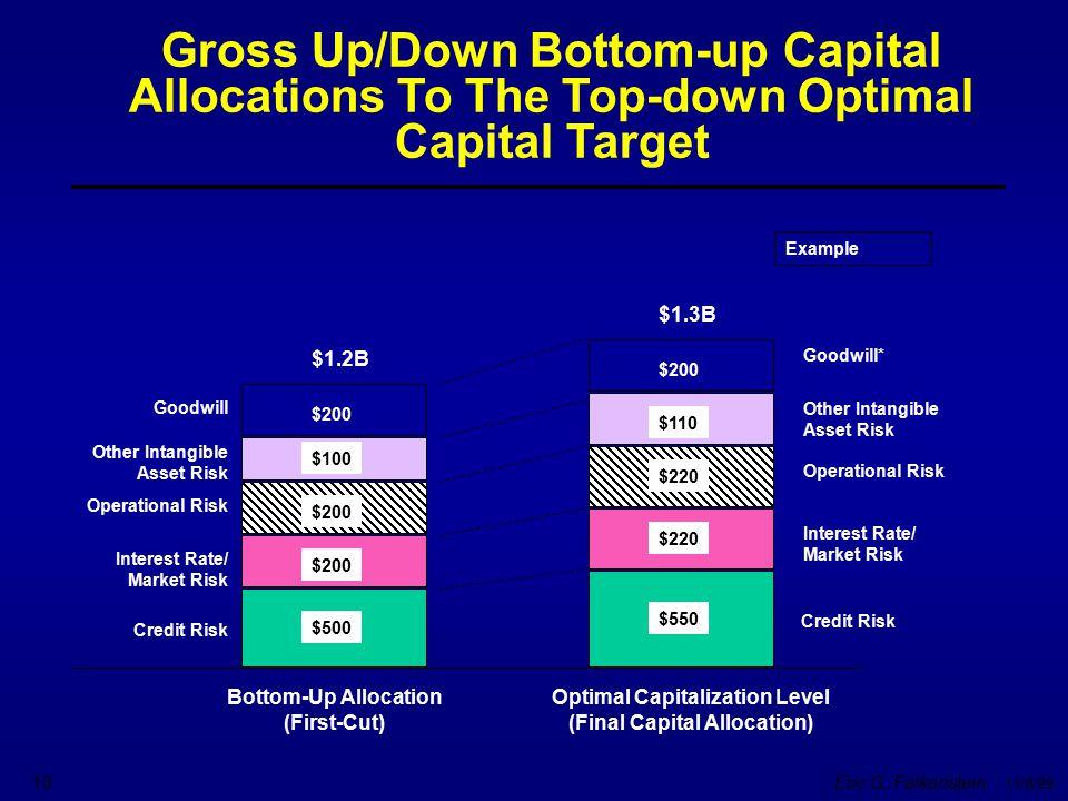 Eric G. Falkenstein 11/8/99 10 $1.2B $200 $500 $1.3B $200 $220 $550 $110 $100 Bottom-Up Allocation (First-Cut) Optimal Capitalization Level (Final Cap