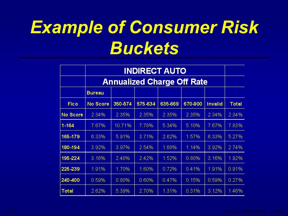 Eric G. Falkenstein 11/8/99 22 Example of Consumer Risk Buckets