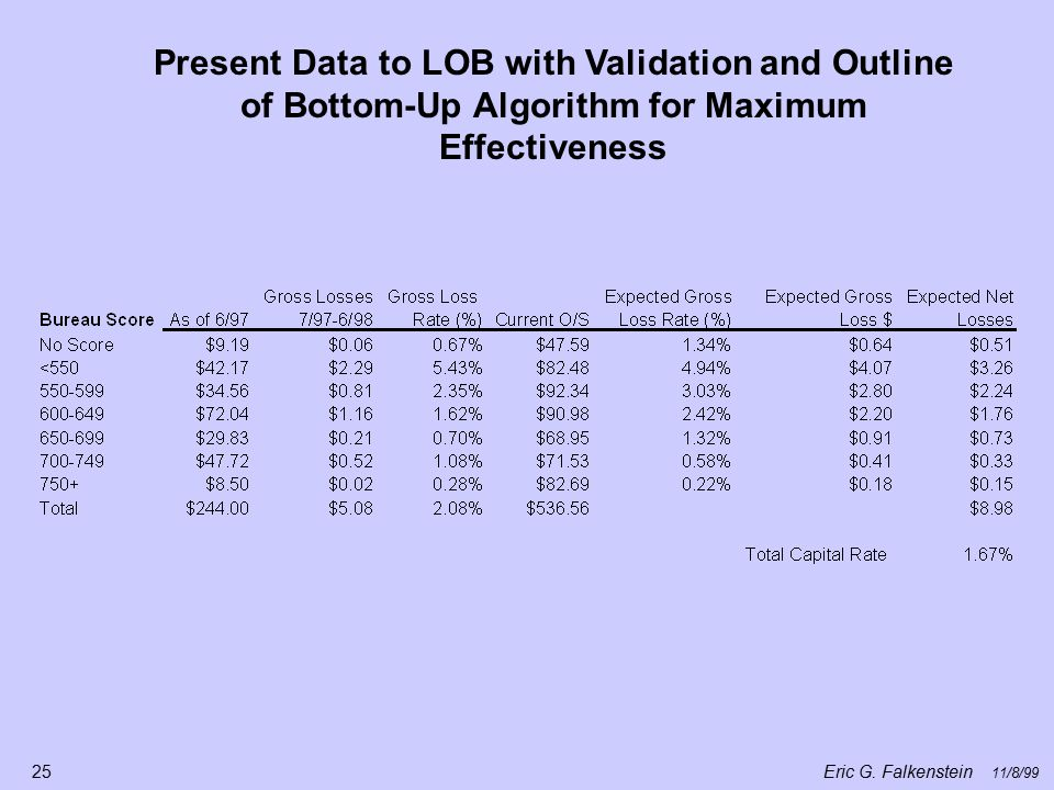 Eric G. Falkenstein 11/8/99 25 Present Data to LOB with Validation and Outline of Bottom-Up Algorithm for Maximum Effectiveness