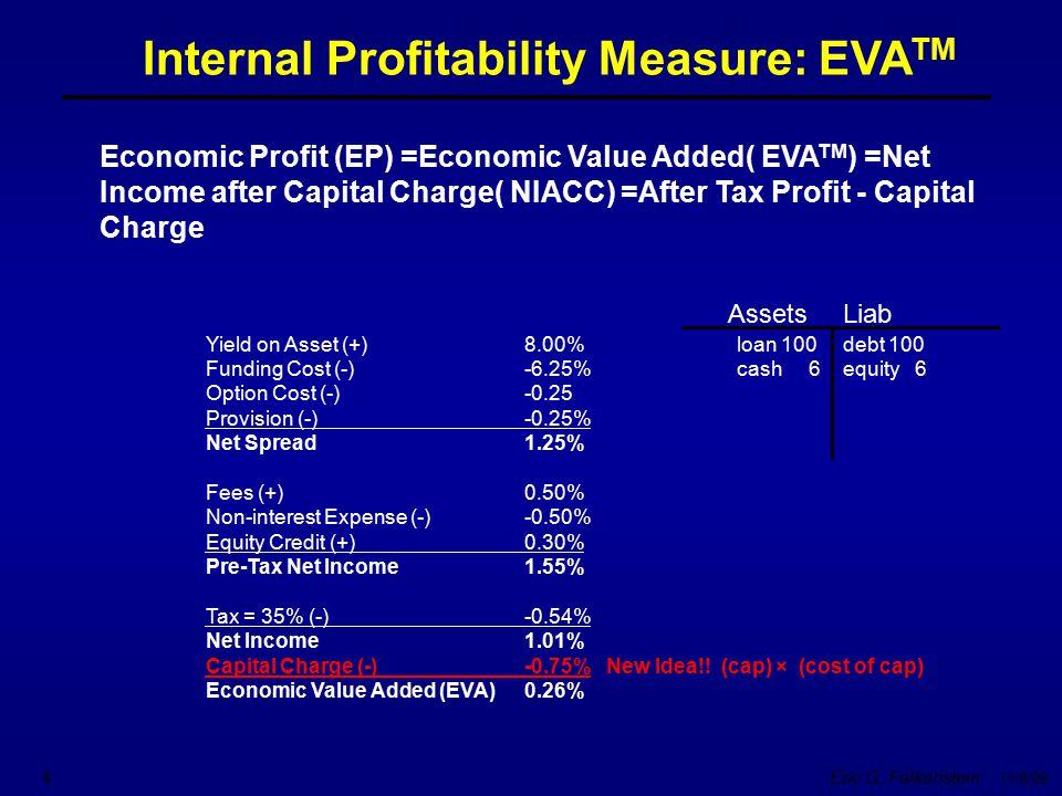 Eric G. Falkenstein 11/8/99 4 Economic Profit (EP) =Economic Value Added( EVA TM ) =Net Income after Capital Charge( NIACC) =After Tax Profit - Capita