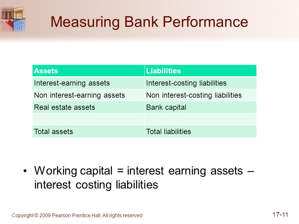 Measuring Bank Performance AssetsLiabilities Interest-earning assetsInterest-costing liabilities Non interest-earning assetsNon interest-costing liabilities Real estate assetsBank capital Total assetsTotal liabilities Working capital = interest earning assets – interest costing liabilities Copyright © 2009 Pearson Prentice Hall.