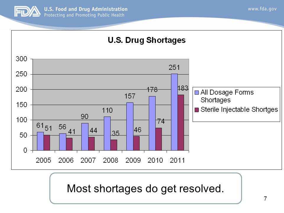Drug shortages 2011: Dosage Forms