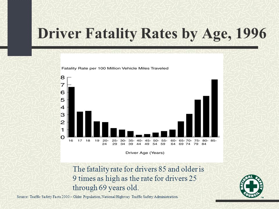 Driver Fatality Rates by Age, 1996 The fatality rate for drivers 85 and older is 9 times as high as the rate for drivers 25 through 69 years old.