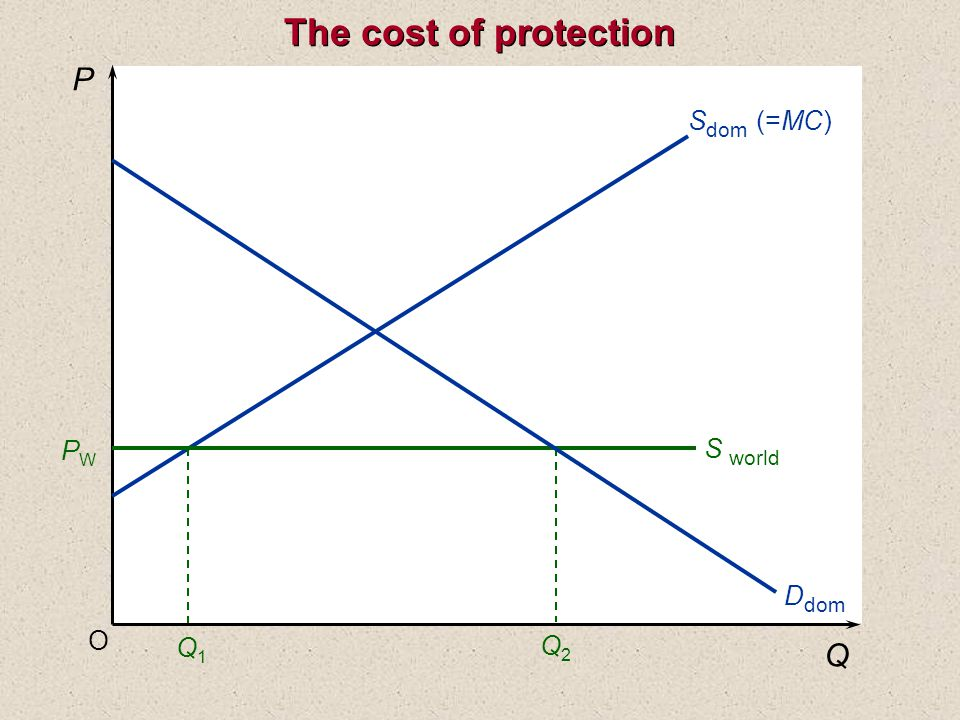 The cost of protection O P Q S dom (=MC) Q1Q1 Q2Q2 S world PWPW D dom