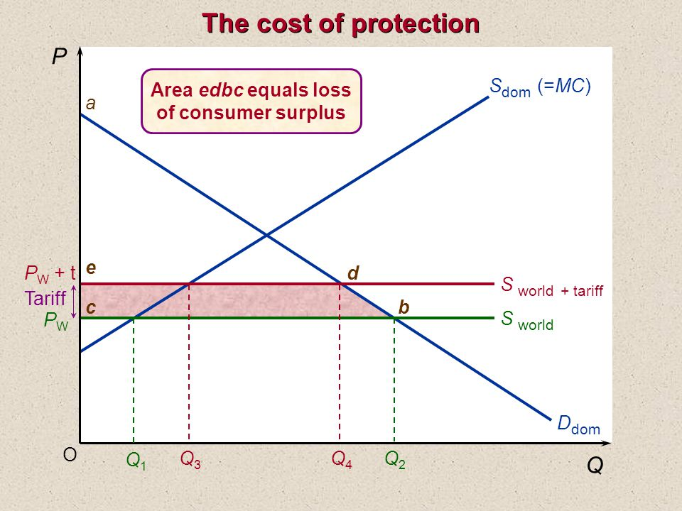O P Q S dom (=MC) S world + tariff S world a d e cb Q1Q1 Q2Q2 Q3Q3 Q4Q4 Tariff P W + t PWPW D dom Area edbc equals loss of consumer surplus The cost of protection