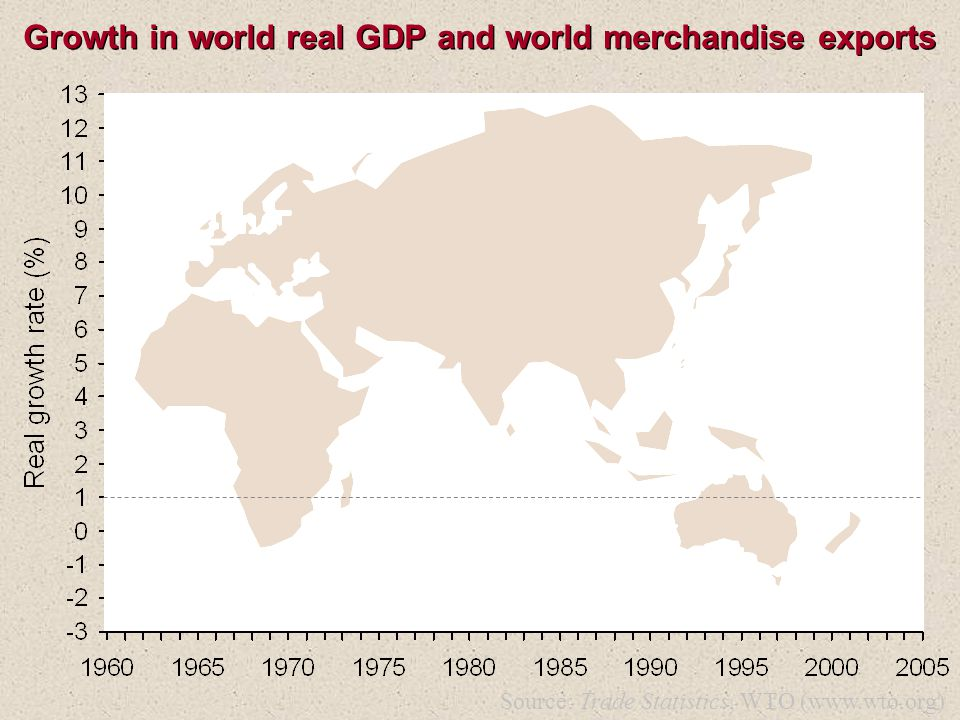 Growth in world real GDP and world merchandise exports Source: Trade Statistics, WTO (www.wto.org)