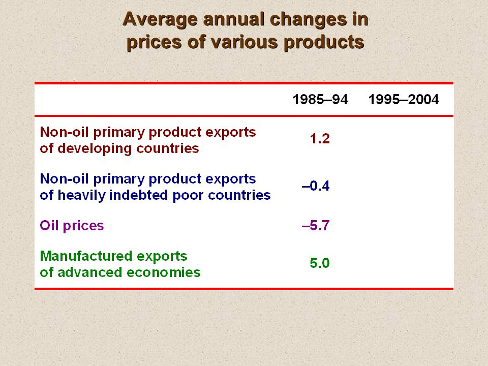 Average annual changes in prices of various products