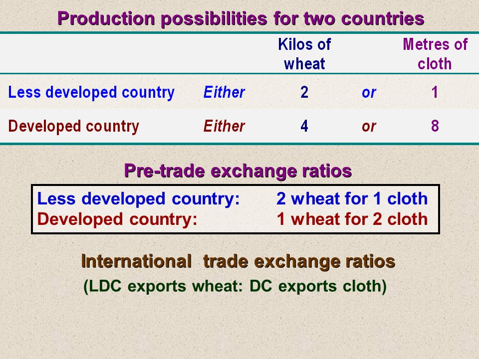 Production possibilities for two countries Pre-trade exchange ratios Less developed country:2 wheat for 1 cloth Developed country:1 wheat for 2 cloth International trade exchange ratios Less developed country:1 wheat for 1 cloth Developed country:1 wheat for 1 cloth (LDC exports wheat: DC exports cloth)