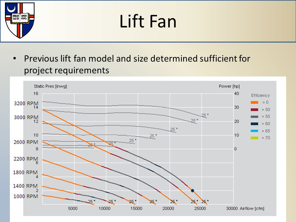 Previous lift fan model and size determined sufficient for project requirements Lift Fan