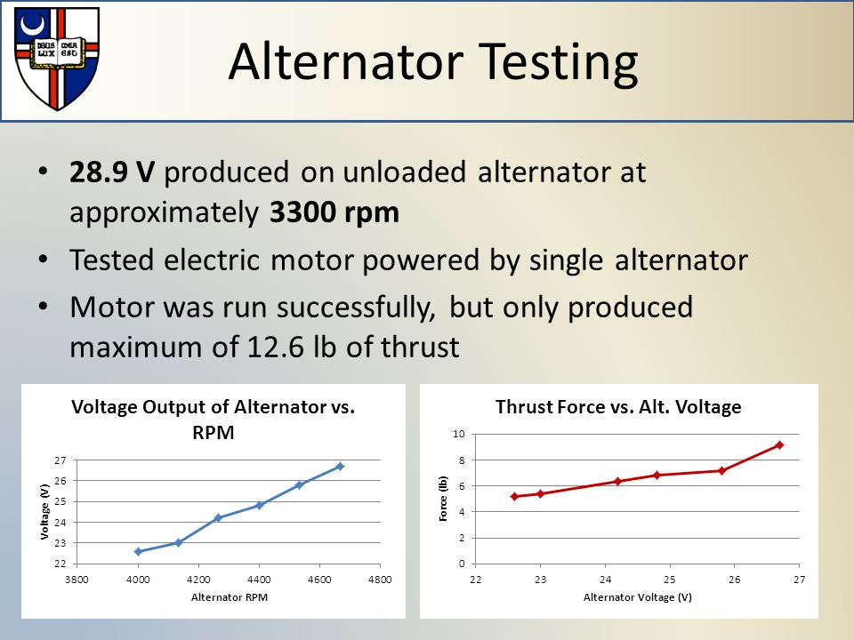 28.9 V produced on unloaded alternator at approximately 3300 rpm Tested electric motor powered by single alternator Motor was run successfully, but only produced maximum of 12.6 lb of thrust Alternator Testing