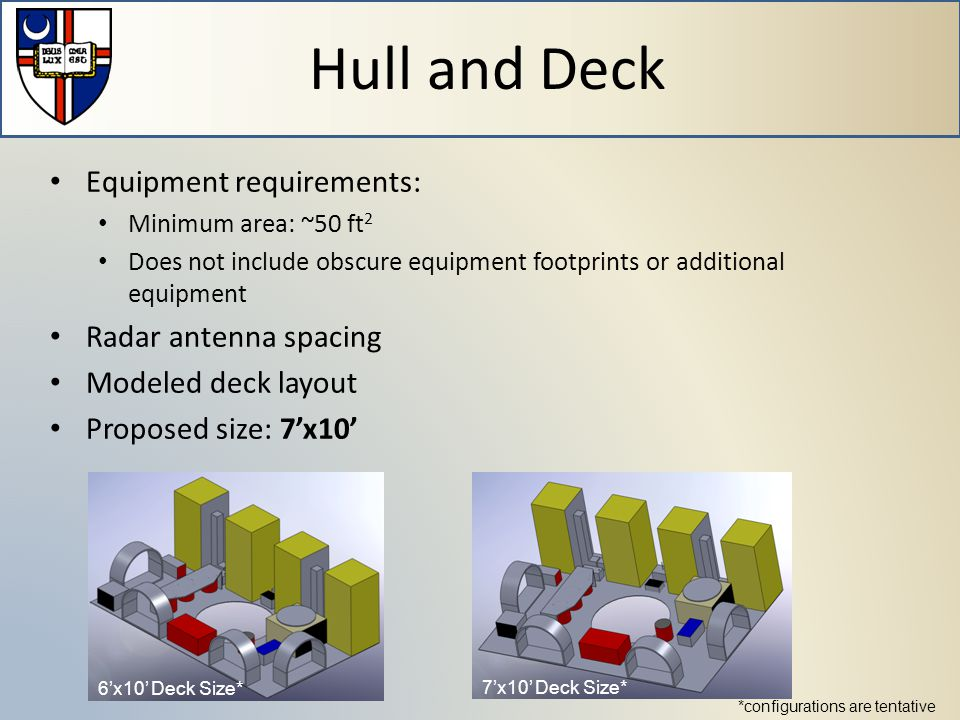 Hull and Deck 6'x10' Deck Size* 7'x10' Deck Size* Equipment requirements: Minimum area: ~50 ft 2 Does not include obscure equipment footprints or additional equipment Radar antenna spacing Modeled deck layout Proposed size: 7'x10' *configurations are tentative