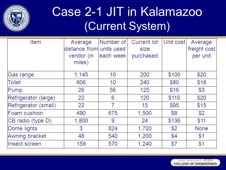 1-31 Case 2-1 JIT in Kalamazoo (Current System) ItemAverage distance from vendor (in miles) Number of units used each week Current lot size purchased Unit costAverage freight cost per unit Gas range1,14510200$100$20 Toilet60610240$80$18 Pump2656125$16$3 Refrigerator (large)226120$110$20 Refrigerator (small)22715$95$15 Foam cushion4906751,500$8$2 CB radio (type D)1,800924$136$11 Dome lights38241,720$2None Awning bracket485401,200$4$1 Insect screen1595701,240$7$1