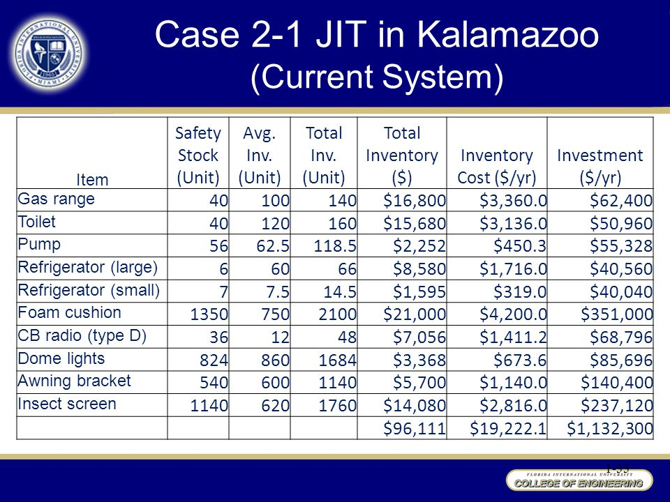 1-33 Case 2-1 JIT in Kalamazoo (Current System) Item Safety Stock (Unit) Avg.
