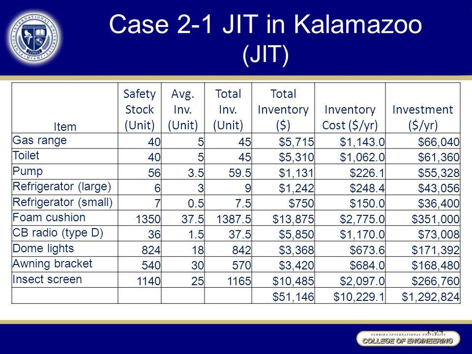 1-34 Case 2-1 JIT in Kalamazoo (JIT) Item Safety Stock (Unit) Avg.