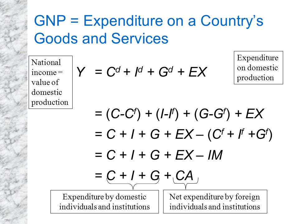 GNP = Expenditure on a Country's Goods and Services Y = C d + I d + G d + EX = (C-C f ) + (I-I f ) + (G-G f ) + EX = C + I + G + EX – (C f + I f +G f