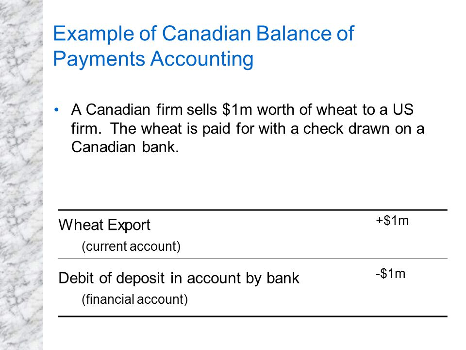 Example of Canadian Balance of Payments Accounting A Canadian firm sells $1m worth of wheat to a US firm. The wheat is paid for with a check drawn on